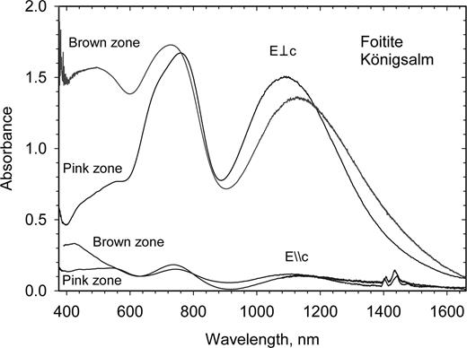 Optical absorption spectra of foitite (pink zone = sample TK3; the brown zone is found right to the pink zone of the crystal shown in Fig. 4) from Königsalm, Lower Austria.