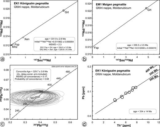 Age diagrams for samples from the Königsalm (EK1, EK2) and Maigen (EM1) pegmatite (Moldanubic nappes in Lower Austria). (a) Sm-Nd isochron diagram including albite and garnet of sample ME1. Abbreviations: Grt – garnet, Fsp – feldspar, Mnz – monazite, Xen – xenotime. (c) Concordia diagram showing 62 in-situ laser ablation MC-ICP-MS U-Pb data points from 6 different monazite fragments from the Königsalm pegmatite (Moldanubian nappes, Lower Austria). The analyses define a concordia age of 330 ± 4 Ma. d) Th* versus Pb isochron diagram after Suzuki et al. (1991) showing data for monazite from the Königsalm pegmatite (Moldanubian nappes, Lower Austria). The analyses define a model isochron (forced through zero) with a weighted average age of 334 ± 14 Ma (95 % c.l.).