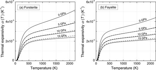 Volume Thermal Expansion And Related Thermophysical Parameters In