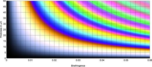 Raith–Sørensen chart. Direct representation of interference colour as a function of birefringence and sample thickness.