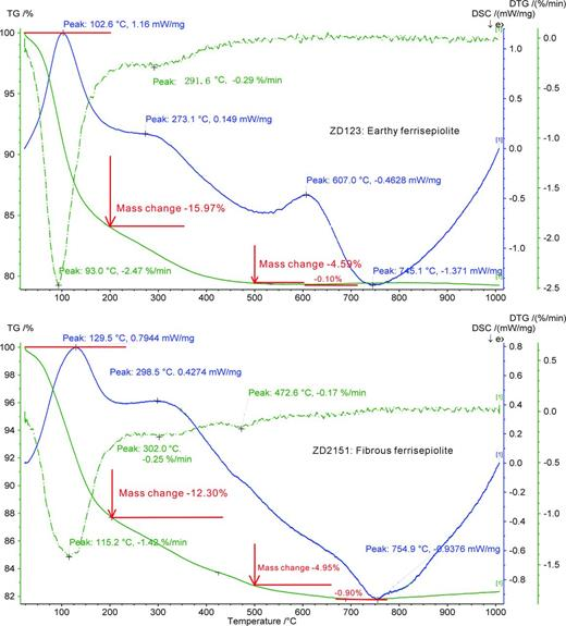 Thermal analyses of earthy and fibrous ferrisepiolite: blue solid line-DTA curve, green solid line-TG curve, green dash line-differential TG curve.