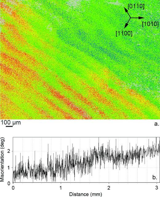 Sample B8789–twisted region. (a) EBSD map recorded on a basal thin (ca. 30 μm) section. (b) Misorientation profile recorded on a line joining the lower left to the upper right-hand corner of the map.