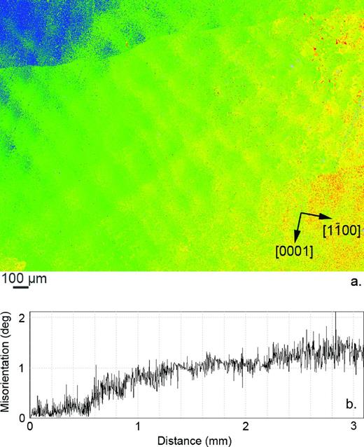 Sample B8789–twisted region. (a) EBSD map recorded on a prismatic (112̄0) thin (ca. 30 μm) section. (b) Misorientation profile recorded on a line joining the lower left to the upper right-hand corner of the map.