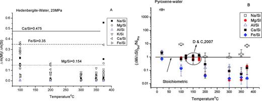 (a) Release ratios Δmi/ΔmSi as a function of temperature for pyroxene (Di30Hed70) dissolving in water. (b) Release ratios (Δmi/ΔmSi)solvs. stoichiometric number Ni in mineral as a function of temperature. Here, the (Δmi/ΔmSi)sol are the average values for each temperature. We can obtain the approximate constant value corresponding to temperature, and obtain the average values (Fig. 4). The circle allows one to compare our data with those by Dixit & Carroll (2007) for the release ratio of diopside dissolution at 120, 150 and 175 °C.