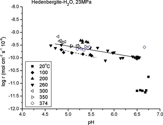Variation of the logarithm of steady-state pyroxene dissolution rates (release rates of Si) at temperatures from 25 °C to 374 °C in neutral solutions as a function of pH. The symbols correspond to experimental data reported in Table 3.