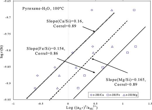 Variation of the logarithm of steady-state pyroxene dissolution rates in water at 100 °C with the corresponding logarithm of a2H+/aMi2+. The symbols of open squares, open triangles and open diamonds refer to 2H+ = Mg2+, 2H+ = Ca2+ and 2H+ = Fe2+ exchange reactions on mineral surface and correspond to experimental data reported in Tables 3 and 4. Error bars correspond to a ± 0.2 log unit estimated uncertainty of these data. The linear curve represents a fit of the data measured at pH ~ 7; the equation slope and correlation coefficient (R2) of determination of this curve are given in the figure.