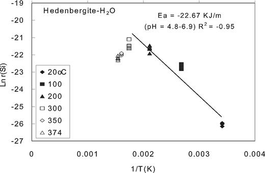 Arrhenius plots illustrating the variation of measured steady-state pyroxene dissolution rates in water with temperature: variation of the logarithm of the rates for experiments performed at temperature from 25 to 374 °C depicted as a function of reciprocal temperature.