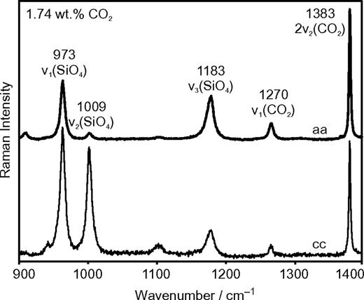Polarized Raman spectrum in the range 900–1400 cm−1 of a cordierite single crystal containing 1.74 wt% CO2 in aa- and cc-orientation. Wavenumbers and assignment of observed bands are indicated.