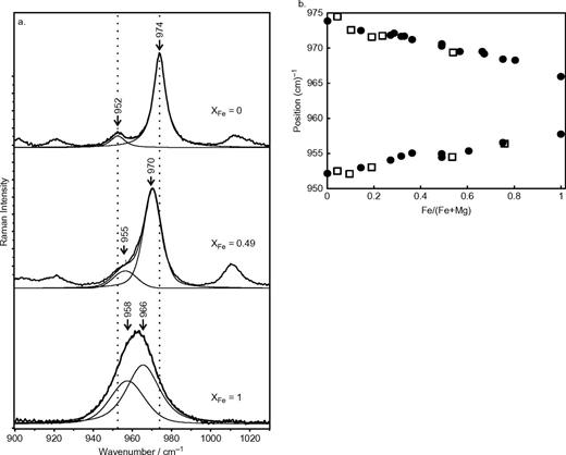 a, b: a. Deconvolution of the band in the region of 950–970 cm−1 for cordierite samples with XFe = 0, 0.49 and 1. b. Shifts of the peaks at 974 cm−1 and 952 cm−1 as a function of XFe. Black circles represent synthetic, open squares natural samples.