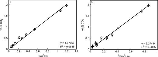 a, b: CO2-content in wt% vs. the intensity ratios, measured at an excitation wavelength of 514 nm.