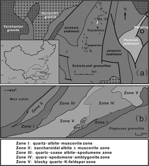 (a) Simplified geological map of the Nanping pegmatite district; (b) internal textural zones observed at the level of 515 m from the No.31 granitic pegmatite dyke (modified after Yang et al., 1987). Zone I = wall zone; zone II = saccharoidal replacement unit; zone III = Na-metasomatic unit; zone IV = intermediate unit; zone V = quartz core and core-margin zone.