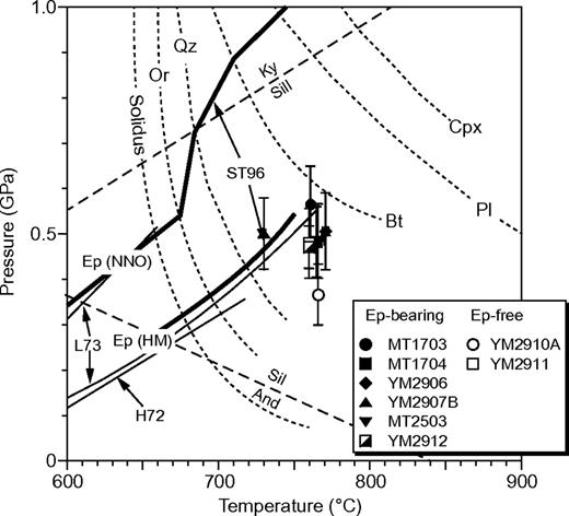 Relationship between pressure-temperature estimates for tonalites from the Hazu area and epidote-out reactions for various oxygen fugacities (NNO = nickel–bunsenite and HM = hematite–magnetite). Data for epidote-out reactions are from Holdaway (1972: H72), Liou (1973: L73), and Schmidt & Thompson (1996: ST96). The P-T diagram for tonalite melting under water-saturated conditions with oxygen fugacity buffered by NNO is modified from figure 2 of Schmidt & Thompson (1996). Abbreviations: And, andalusite; Bt, biotite; Cpx, clinopyroxene; Ep, epidote; Ky, kyanite; Or, orthoclase; Pl, plagioclase; Qz, quartz; Sil, sillimanite.