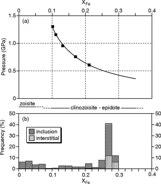 (a) Relationship between magmatic epidote composition and pressure condition for tonalitic system (Schmidt, 1993), and (b) frequency distribution of XFe value of magmatic epidote-group minerals in tonalites from the Hazu area.