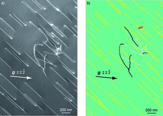 Indexation of a tilted series of PoEM 9. (a) Micrograph in WBDF-P conditions, with g: 22 2¯, showing very few non-screw dislocation segments; (b) corresponding indexed micrograph (colours are linked to the dislocation glide and climb planes, as specified on Table 2), where (100), (1 1¯0) glide planes and sessile planes are characterized (yellow dislocations could not be indexed due to their straight-lined configurations). (online version in colour)