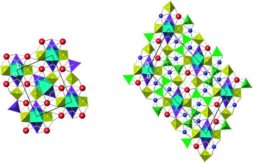 Left (a): The tetrahedral sheet in gadolinite-(Y) (SiO4 tetrahedra yellow, BeO4 tetrahedra violet; Miyawaki et al., 1984). The interlayer octahedron (Fe) between the 4-membered rings of BeO4 and SiO4 tetrahedra is shown in light blue, Y and lanthanoids interlayer sites in red. Unit-cell outlines are shown. Right (b): The tetrahedral sheet in hellandite-(Y) (SiO4 tetrahedra yellow, BO4 tetrahedra green, BeO4 tetrahedra violet; Oberti et al., 1999). The interlayer octahedron (Al, Fe) between the 4-membered rings of BeO4 and SiO4 tetrahedra is shown in light blue. Interlayer Ca (blue) and Y (red) are indicated by spheres.