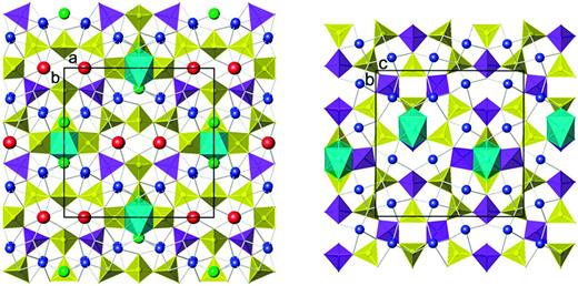 Left (a): The tetrahedral sheet in semenovite-(Ce) (SiO4 tetrahedra yellow, BeO4 tetrahedra violet; Mazzi et al., 1979). The interlayer octahedron (Fe, Mn) between the 4-membered rings of SiO4 tetrahedra is shown in light blue. Interlayer (Ca, Na) and (Ce, Na) are indicated by blue and red spheres, respectively. Tetrahedral corners emphasized by green spheres represent F. Right (b): The tetrahedral sheet in harstigite (Si tetrahedra yellow, BeO4 tetrahedra violet; Hesse & Stümpel, 1986). Only half the unit-cell along [100] is shown. The adjacent sheet of tetrahedra (not shown) is shifted relative to the displayed reference sheet. The interlayer octahedron (Mn) between the 4-membered rings of BeO4 and SiO4 tetrahedra is shown in light blue. Interlayer Ca sites are blue. Unit-cell outlines are shown.