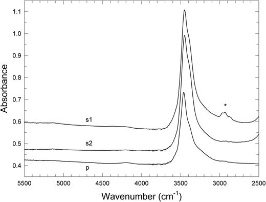 """FTIR micro-spectra of a perettiite-(Y) single-crystal reveal an intense O–H stretching band at 2750–3750 cm−1. IR beam directions s and p indicate """"senkrecht"""" (perpendicular) and parallel to the crystal spindle-axis, respectively. Spectra are vertically offset for better visibility. The asterisk marks C–H stretching vibrations from an organic impurity."""