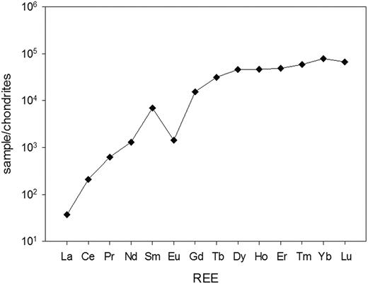Chondrite-normalized REE pattern for perettiite-(Y). The chondrite normalizing factors are taken from McDonough & Sun (1995).