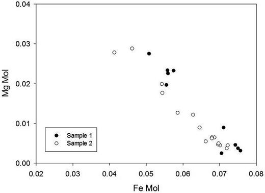Fe vs. Mg plot from EMPA showing homovalent substitution Fe2+ → Mg2+ as indication of crystal zoning within perettiite-(Y). Mol corresponds to wt.% oxide/molecular weight; to obtain pfu (normalized to 2 Si apfu) values have to be multiplied by 10.3.