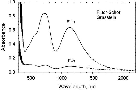 Optical absorption spectra of fluor-schorl from Grasstein, South Tyrol, Italy.