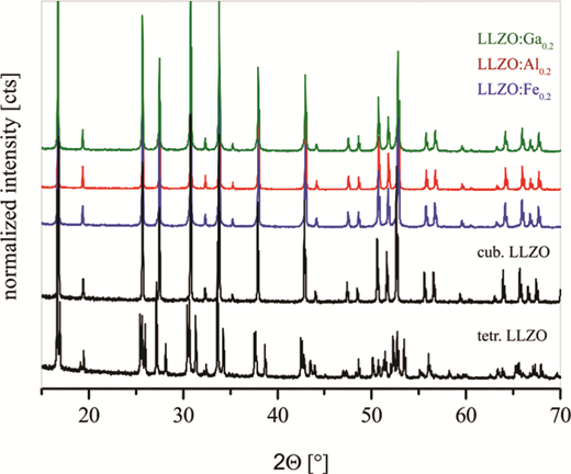 X-ray powder diffraction pattern of cubic LLZO:Fe0.16, LLZO:Al0.40, and LLZO:Ga0.40 (Ia-3d), together with the patterns of cubic and tetragonal LLZO from Awaka et al. (2009) and Han et al. (2012). The XRPD pattern of the whole solid solutions can be found in Rettenwander et al. (2013, 2014a and b, 2015a and b). (Online version in colour)