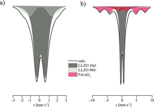 (a) 57Fe Mößbauer spectrum of 57Fe-bearing Li7−3xFex3+La3Zr2O12 garnet with xint = 0.16 (xobs = 0.12) taken at RT. (b) 57Mößbauer spectrum of Li7−3xFex3+La3Zr2O12 garnet with xint = 0.44 (xobs = 0.17) (from Rettenwander et al. 2015a). (Online version in colour)