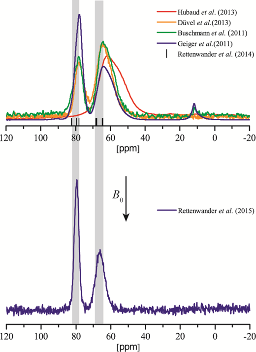 Top: 27Al MAS NMR spectra reported from literature measured at low field B0 = 9.4 T. See text for further details. Bottom: 27Al MAS NMR spectrum of Li5.8Ga0.00Al0.40La3Zr2O12 garnet measured at high field B0 = 21.1 T. (Online version in colour)