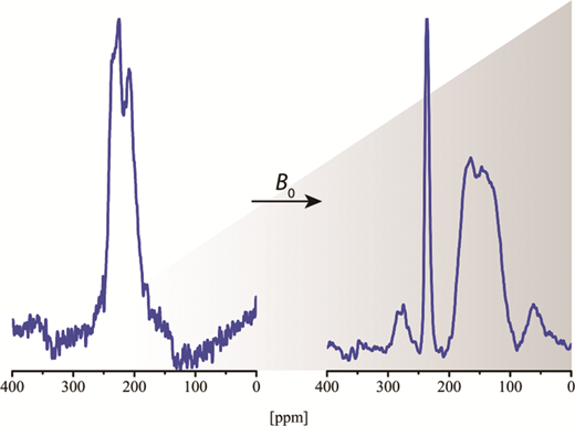 MAS NMR spectra of 71Ga in Li5.8Ga0.40Al0.00La3Zr2O12 garnet recorded at B0 = 9.4 T (left) and at B0 = 21.1 T (right). See text for further details. (Online version in colour)