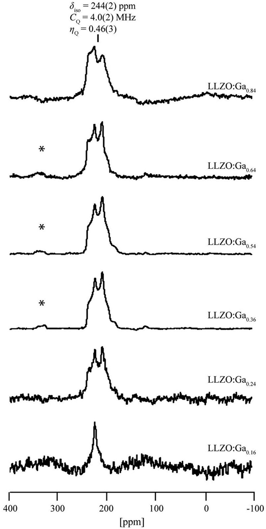 The 71Ga NMR spectra of Li7−3xGaxLa3Zr2O12 garnet with 0.16 < x < 0.84 taken at 9.4 T (from Rettenwander et al. 2014b).