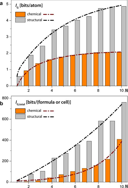 Chemical and structural complexity parameters for minerals plotted against the number N of different chemical elements in a chemical formula (the mineral-system type): Shannon information per atom (a) and per unit cell or formula unit (b). The dash-and-dot lines are fitted curves corresponding to equations (8)–(11). See text for details. (Online version in color.)