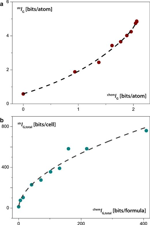 Dependencies between structural and chemical complexities for different kinds of mineral systems: Shannon information per atom (a) and per unit cell or formula unit (b). Each point corresponds to a particular number N of different essential elements in a chemical formula. The dash-and-dot lines are fitted curves corresponding to equations (12) and (13). See text for details. (Online version in color.)