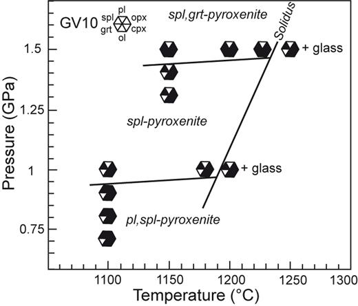 Phase assemblages in pyroxenite GV10 as a function of pressure and temperature. The solidus curve, the plagioclase-out and garnet-in boundaries are also reported.