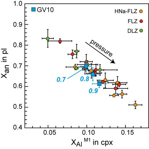 XAn (Ca/(Ca + Na)) in plagioclase vs. XAlM1 in clinopyroxene in experiments on pyroxenite GV10 (blue circles) compared to experimental data from previous studies on lherzolites (FLZ, DLZ and HNa-FLZ; Fumagalli et al., 2017, and references therein).