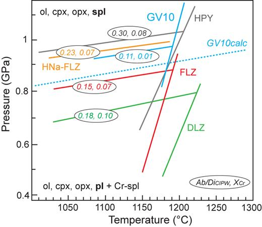 The plagioclase-out boundary and solidus curves determined by this experimental study on pyroxenite GV10 and previously investigated lherzolites: Hawaiian pyrolite, HPY (Green et al., 1979); fertile and depleted lherzolites, FLZ and DLZ (Borghini et al., 2010); high-Na fertile lherzolite, HNa-FLZ (Fumagalli et al., 2017). The blue dashed curve represents the plagioclase-out boundary derived by thermodynamic calculations using Perple_X package (Connolly, 1990; Connolly & Petrini, 2002), in the model chemical system Cr-NCFMAS. Empty circles report the values of normative Ab/Di and XCr for each bulk composition.