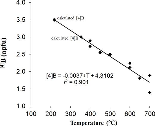 Relationship between temperature during crystal growth and tetrahedrally coordinated boron (calculated by using the cell volume) in Al- and [4]B-rich tourmaline. Note: Synthetic Al- and [4]B-rich Li-bearing tourmaline samples are plotted (9 samples: Marler et al., 2002; Schlager, 2003; Kutzschbach et al., 2016)