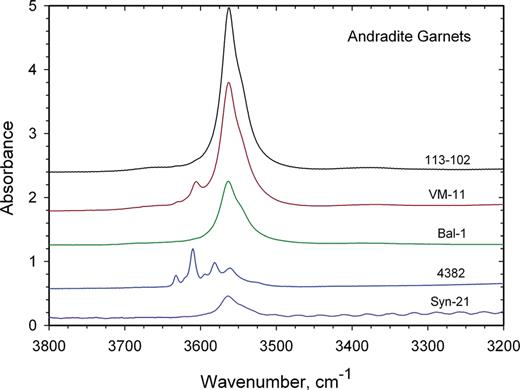 FTIR single-crystal spectra of four natural andradite crystals and synthetic And #27. Note that most samples are characterized by an intense slightly asymmetric band with a maximum intensity at 3563 cm−1. This band may represent the hydrogarnet substitution (Geiger & Rossman, 2018).