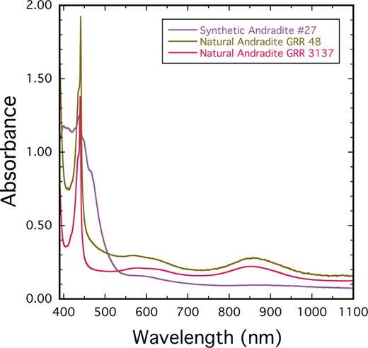 UV/VIS single-crystal absorption spectra of synthetic And #27 and two natural andradite crystals GRR-48 and GRR-3137 from 390 nm to 1100 nm. An intense Fe3+-O charge transfer absorption band is centered at wavelengths below 400 nm and its lower-energy flank is shown. Natural nearly end-member andradite crystals are characterized by a sharp asymmetric spin-forbidden band with a maximum intensity at 440.1 nm (22,700 cm−1) and a slightly higher energy shoulder. The spectrum of synthetic And #27 is different in appearance.