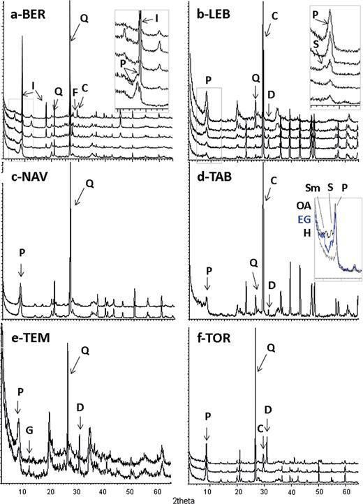 X-ray diffraction patterns. P, palygorskite; I, illite; Q, quartz; F, feldspar; C, calcite; D, dolomite; S, sepiolite; G, gypsum; OA, oriented aggregate; EG, oriented aggregate solvated with ethylene glycol; H, oriented aggregate heated at 550°C. a) Lebrija; b) Bercimuel; c) Nava del Rey; d) Tabladillo; e) Tembleque and f) Torrejón.