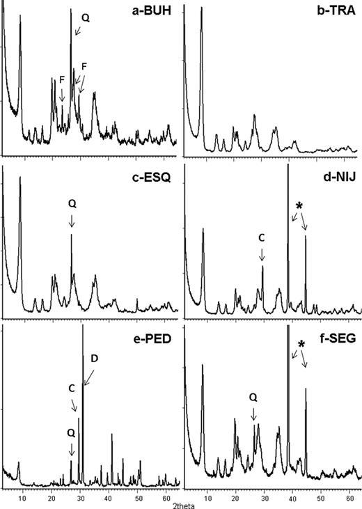 X-ray diffraction patterns. Q, quartz; F, feldspar; C, calcite; D, dolomite. * Al holder. A) Buho; B) Trancos; c) Esquivias; d) Nijar; e) Pedrajas de San Esteban and f) Segovia.