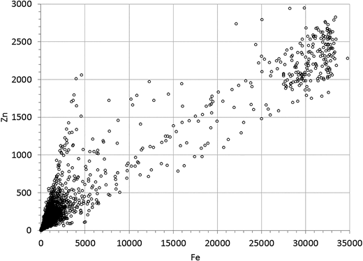 Counts of Zn correlated to counts of Fe, in a micro-XRF analysis of a stream sediment grain identified as goethite.