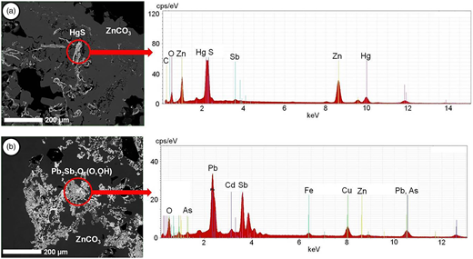 Backscattered-electron images and energy-dispersive spectra showing elements of interest hosted in mineral inclusions included in smithsonite (a) Hg-S phase; (b) Pb-Sb-O phase. Mineral composition based on µXRD.