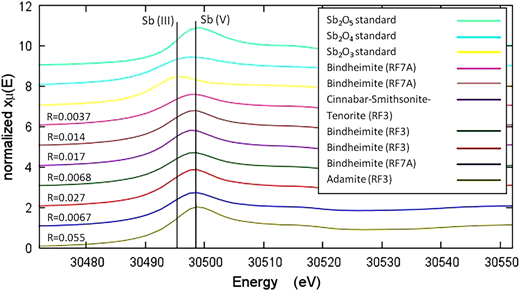 K-edge energy spectra from synchrotron-based μXANES of Sb targets. Bindheimite and smithsonite-cinnabar targets lie between the Sb(III) and Sb(V) K-edge, suggesting a mixed valence. Adamite matches with the Sb(V) K-edge, suggesting it hosts primarily Sb(V).