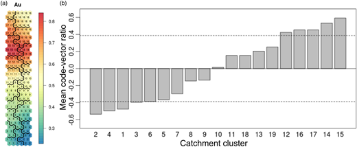 (a) 2D SOM map and Au component plane with division of final catchment clusters and (b) mean code-vector ratios for cluster Au concentration. Five clusters display higher that one standard deviation from the mean (dashed line) code-vector ratio. For interpretation of the references to colour in this figure, the reader is referred to the online version of this article.