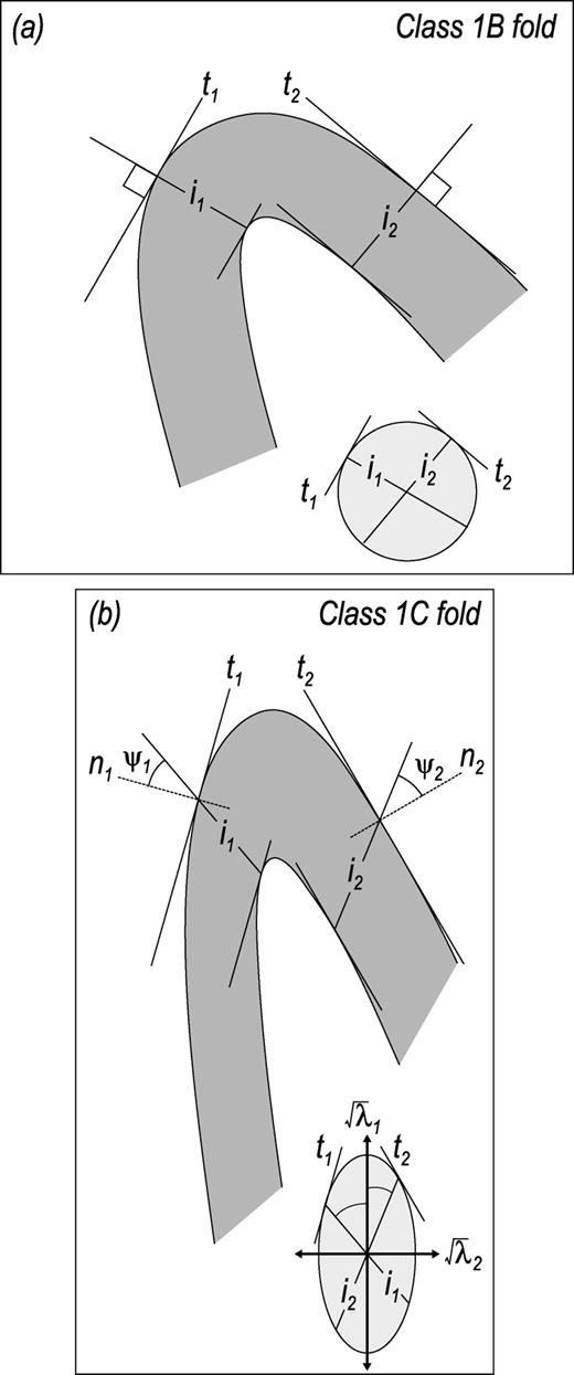 Strain estimation from flattened parallel folds application of the a orthogonal relationship between the isogons i1 and i2 and the corresponding tangents ccuart Choice Image