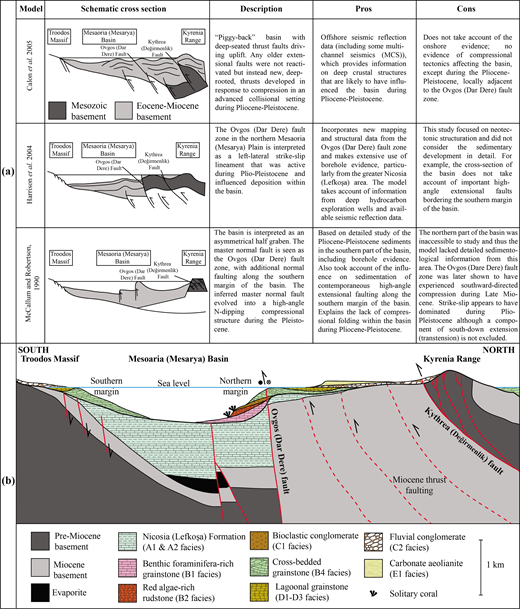 (Colour online) (a) Overview of the various models for the Plio-Pleistocene structure of the Mesaoria (Mesarya) Basin, with a summary evaluation of each model. (b) Schematic section through the Mesaoria (Mesarya) Basin during Early Pleistocene time, illustrating various facies relationships near the northern and the southern margins of the basin. The pre-Pliocene structure of the basin is adapted from Harrison et al. (2004) and Robertson & Kinnaird (2016).