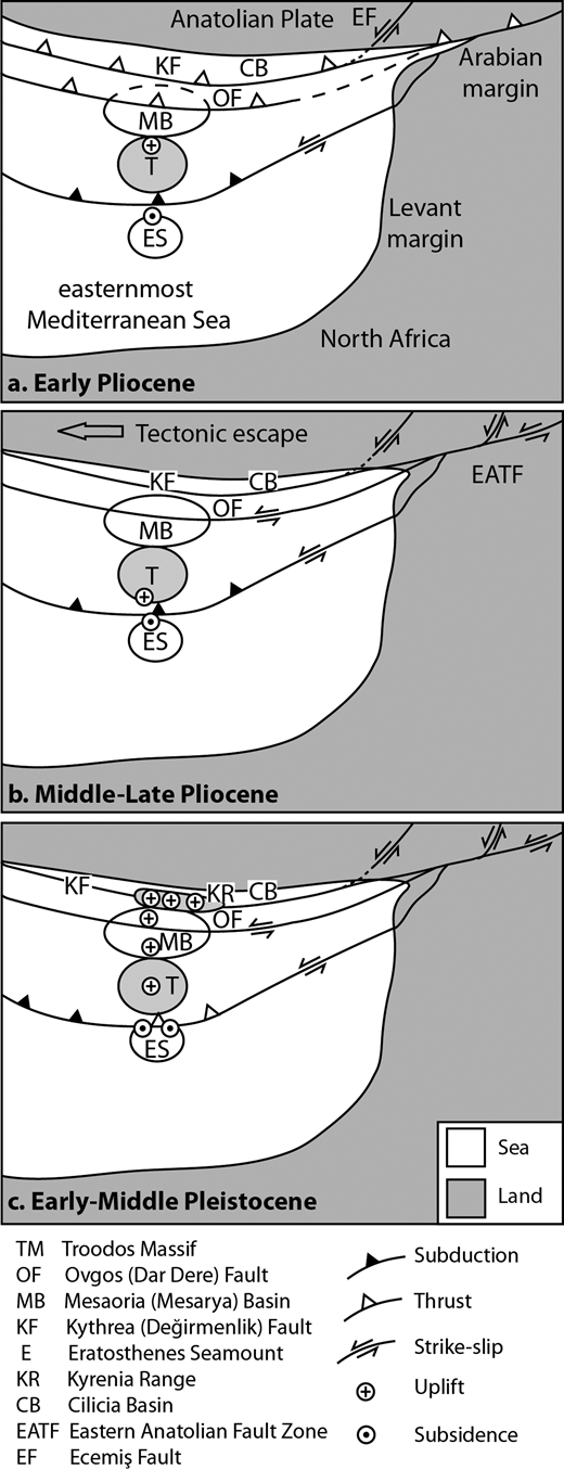 Plate tectonic sketch map showing the inferred regional tectonic setting of the Mesaoria (Mesarya) Basin in the Eastern Mediterranean during Pliocene and Pleistocene times.