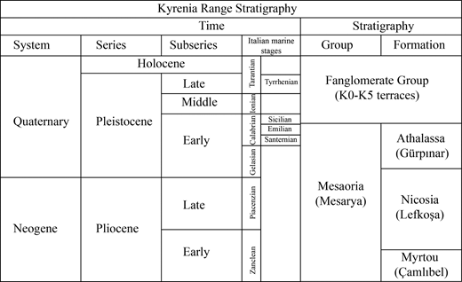 Stratigraphy of the Pliocene and Pleistocene deposits of northern Cyprus according to different authors (Ducloz, 1972; Baroz, 1979; Hakyemez et al.2000; McCay et al.2013, and this study).