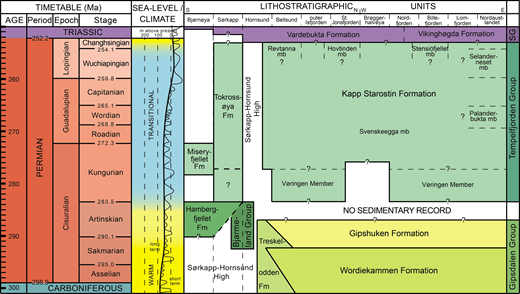 (Colour online) Permian chronostratigraphy (based on the International Chronostratigraphic Chart 2015/01), sea-level history (modified from Haq & Schutter, 2008) and lithostratigraphic system of Svalbard (modified from Dallmann, 1999). Fm = Formation; mb = member (informal); SG = Sassendalen Group.