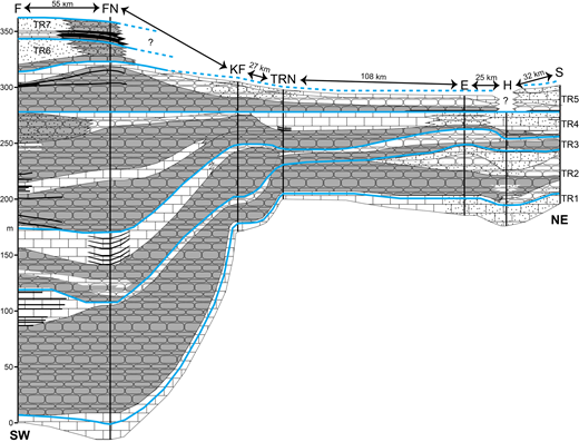 (Colour online) Cross-section through Spitsbergen and Nordaustlandet, showing interpreted facies/sequence correlations and basin morphology along the studied section sites. Blue lines = maximum regressive surfaces (MRS) that bound individual TR sequences. The MRS at the top of sequence TR4 is used as a tie-point because this is the uppermost MRS that is recorded in all seven sections. See Figure 1 for section locations and transect line; see Figure 4 for key to lithological symbols.
