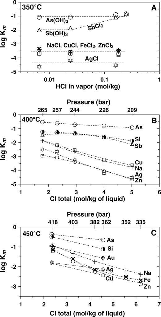 Fluid Density Control On Vapor Liquid Partitioning Of Metals In